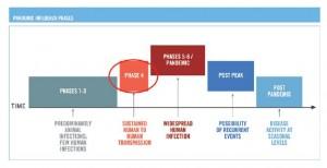 Escala de Alertas para Pandemias (Clique para ampliar)