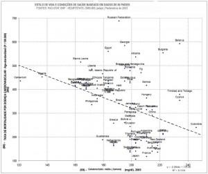Níveis de Colesterol e Números de Infartos (Clique para ampliar)