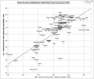 Níveis de Colesterol e Longevidade em Mulheres (Clique para ampliar)